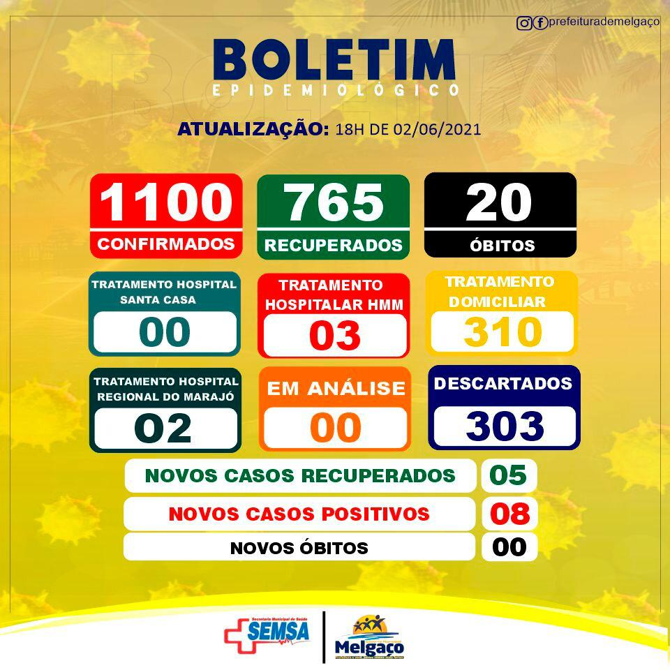 Boletim COVID-19 (02/06/2021) - Prefeitura Municipal de ...